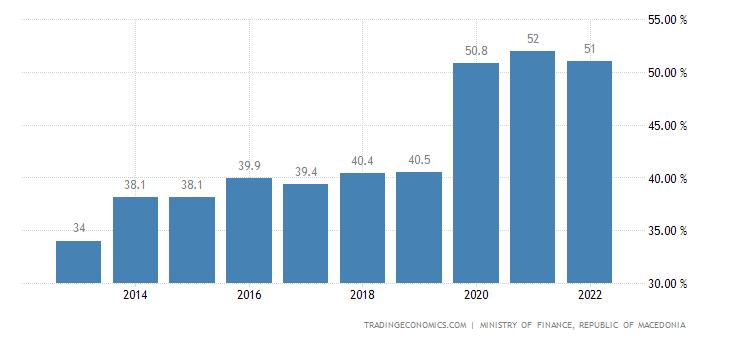 Macedonia Government Debt to GDP