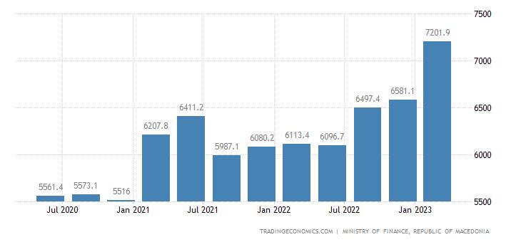 Macedonia Government Debt