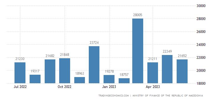 Macedonia Government Revenues