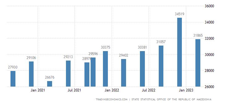 Macedonia Government Spending
