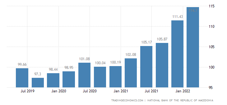 Macedonia House Price Index