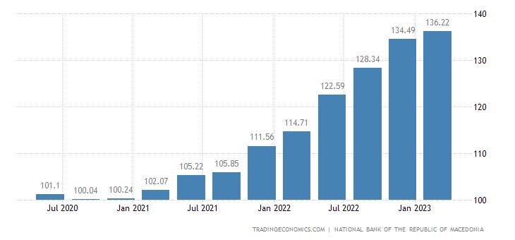 Macedonia House Price Index