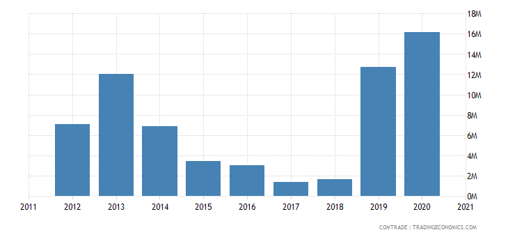 macedonia imports algeria