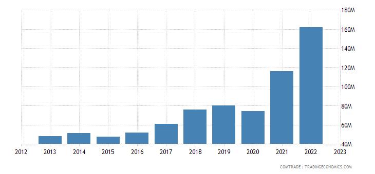 macedonia imports aluminum