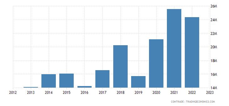 macedonia imports argentina