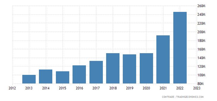 macedonia imports articles iron steel