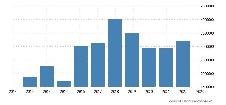 macedonia imports australia