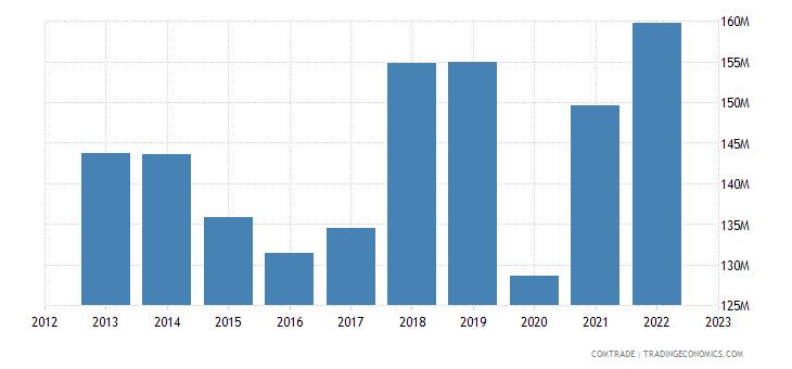 macedonia imports austria