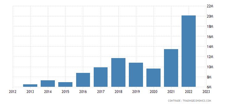 macedonia imports bangladesh