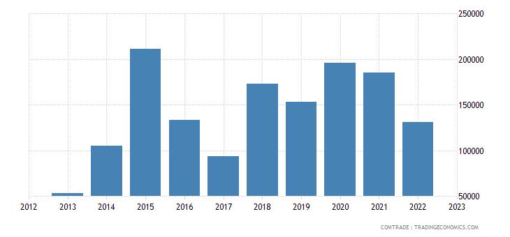 macedonia imports bolivia
