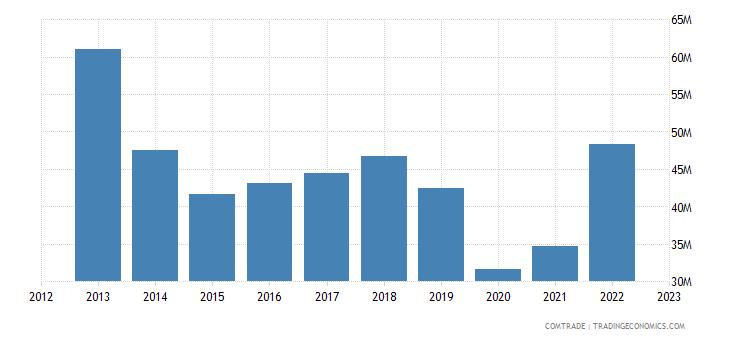 macedonia imports brazil