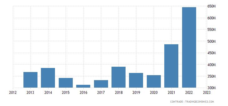 macedonia imports bulgaria