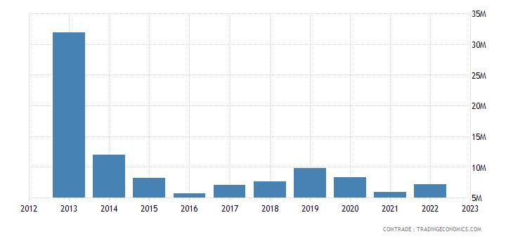 macedonia imports canada