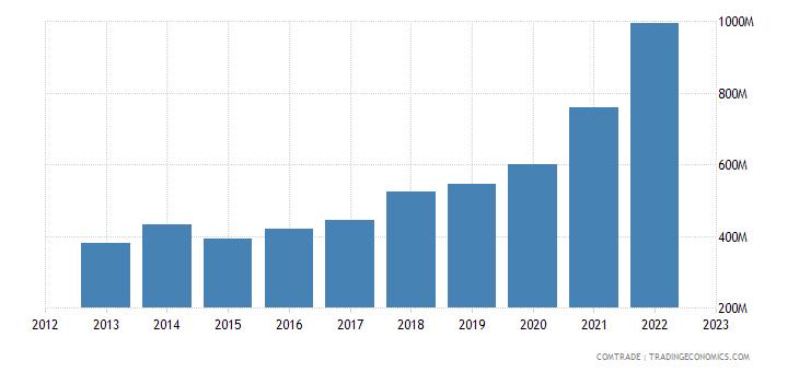macedonia imports china