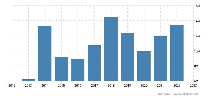 macedonia imports finland