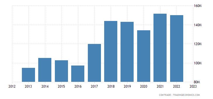 macedonia imports france