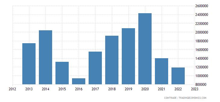 macedonia imports ghana