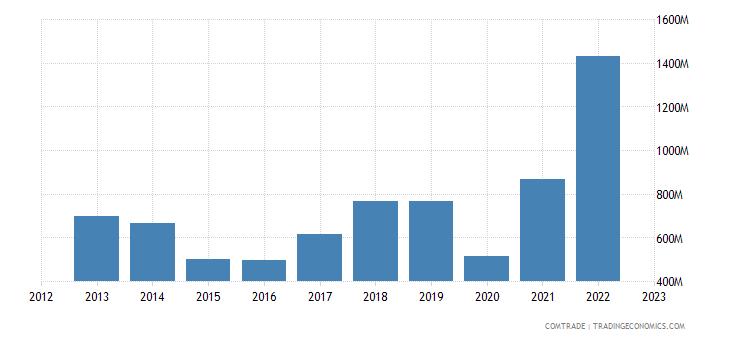 macedonia imports greece