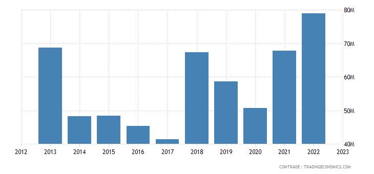 macedonia imports india