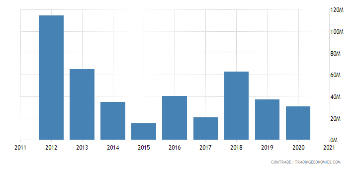macedonia imports indonesia