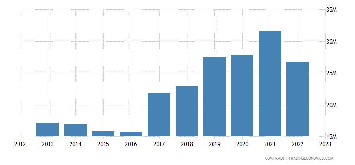 macedonia imports ireland