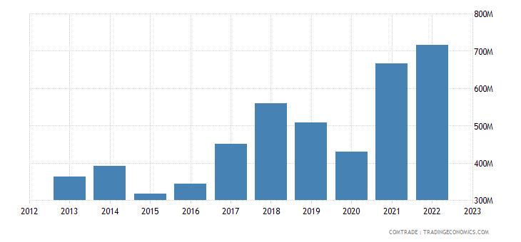 macedonia imports iron steel