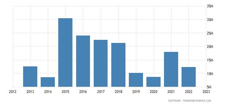 macedonia imports israel