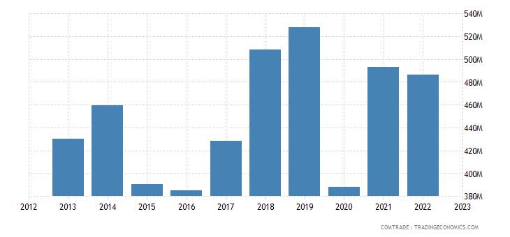 macedonia imports italy