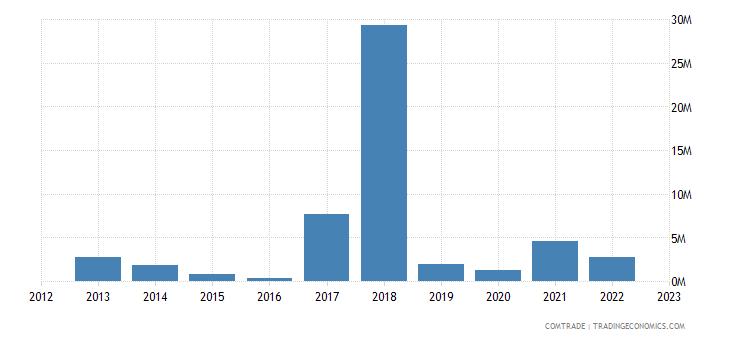 macedonia imports kazakhstan