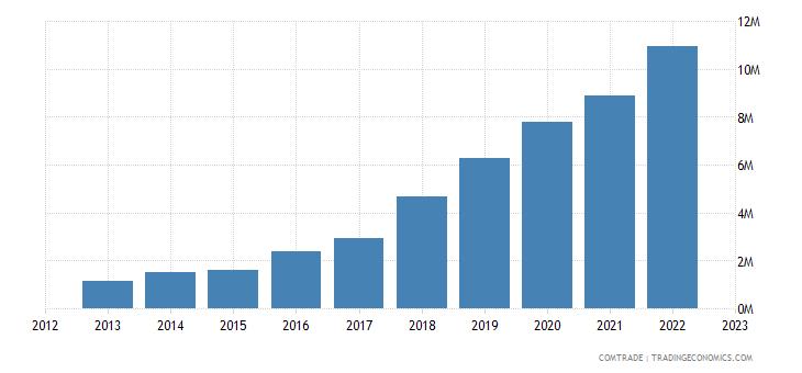 macedonia imports lithuania