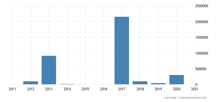 macedonia imports mozambique