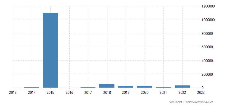 macedonia imports namibia