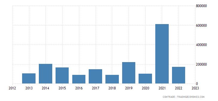 macedonia imports nigeria