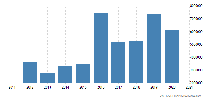 macedonia imports norway