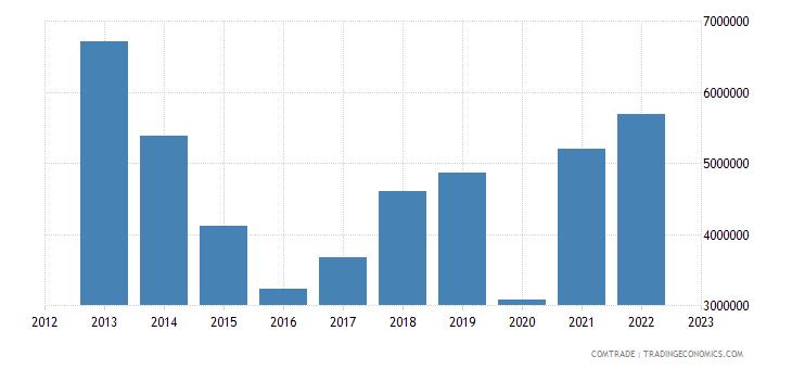 macedonia imports pakistan