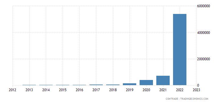 macedonia imports paraguay