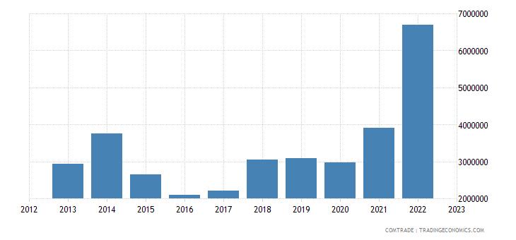 macedonia imports philippines