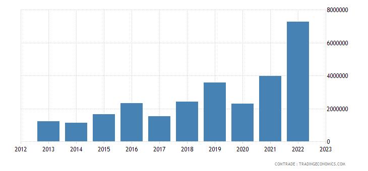macedonia imports qatar
