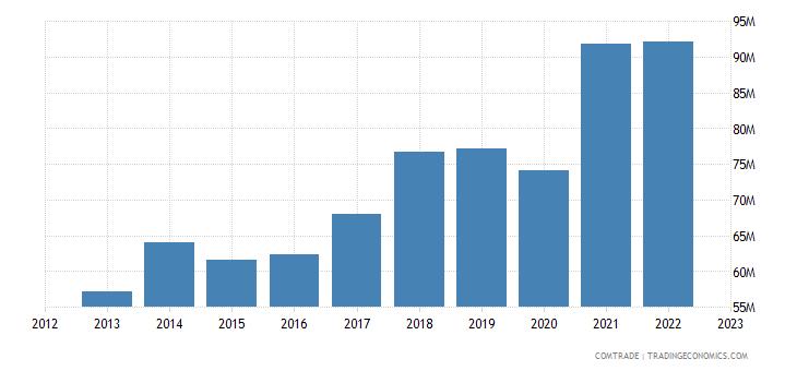macedonia imports rubbers