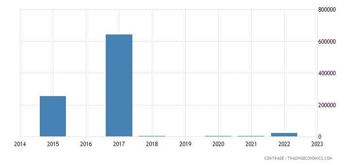 macedonia imports rwanda