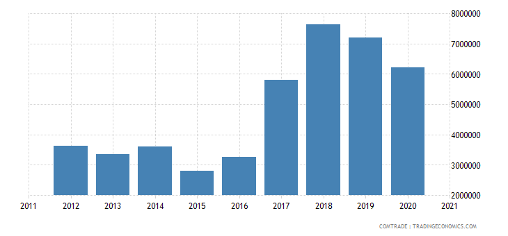macedonia imports singapore
