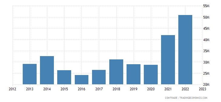 macedonia imports south korea