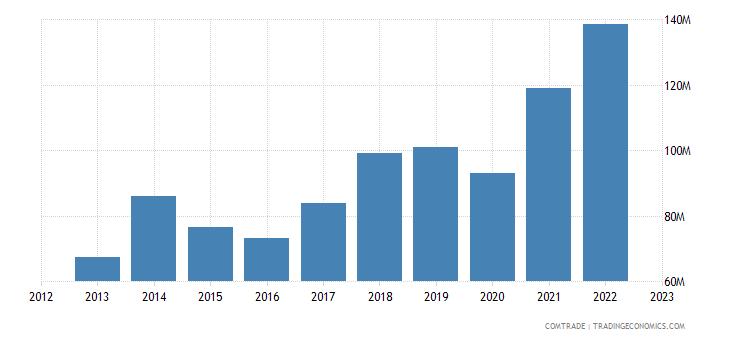macedonia imports spain