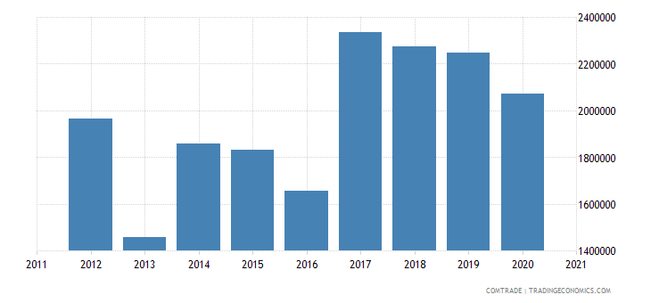macedonia imports sri lanka