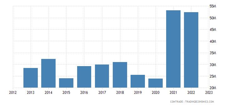 macedonia imports sweden