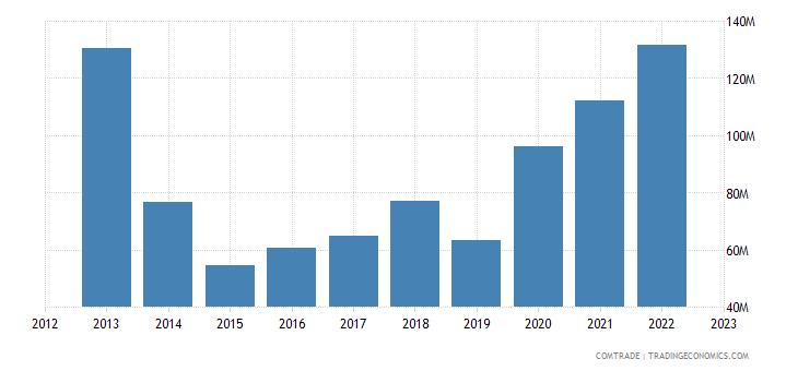 macedonia imports switzerland