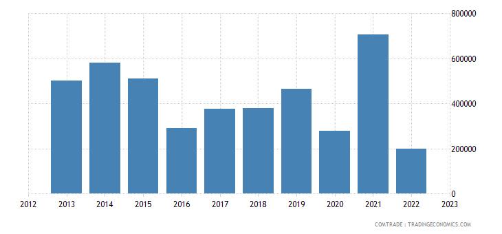 macedonia imports tanzania