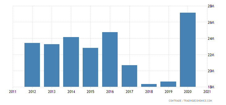 macedonia imports thailand