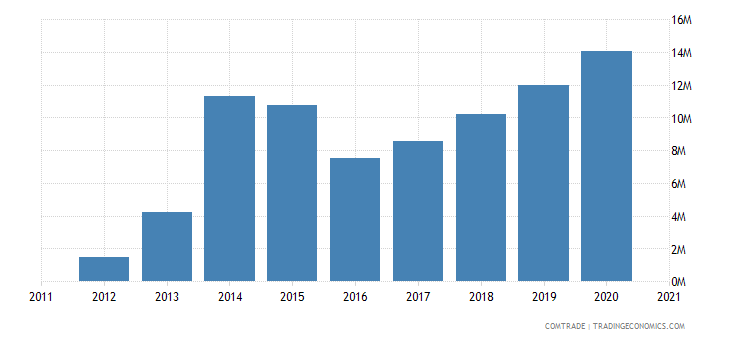 macedonia imports tunisia