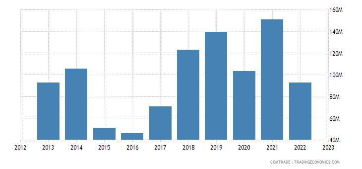 macedonia imports ukraine